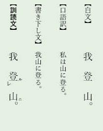 漢文「レ点」例文3(我登山)