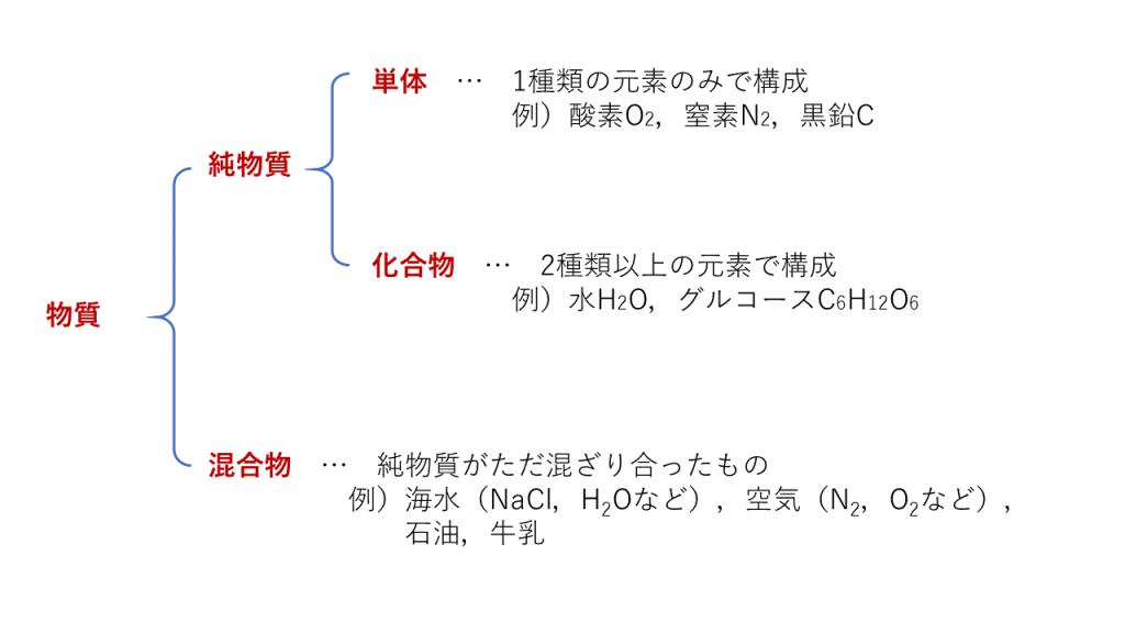 単体・化合物・純物質・混合物の一覧