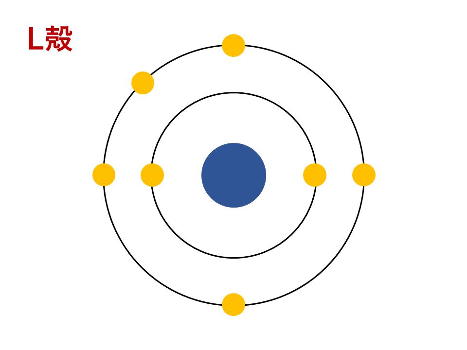 L殻(N)電子配置