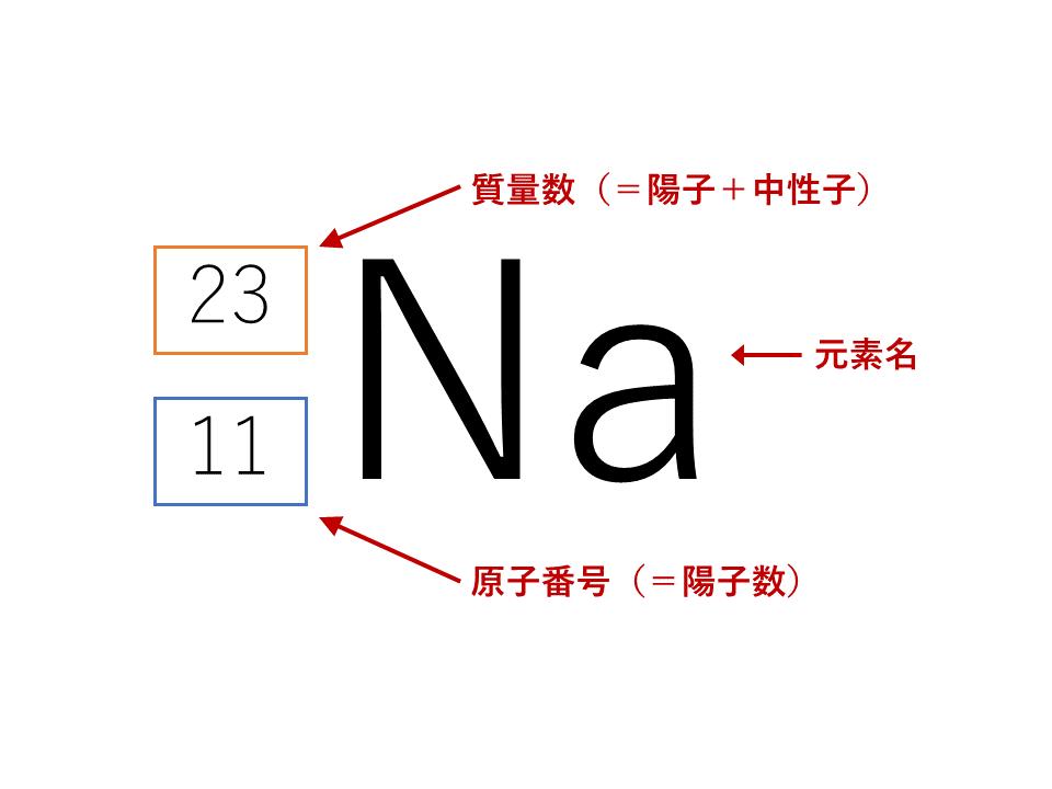 元素記号の表し方
