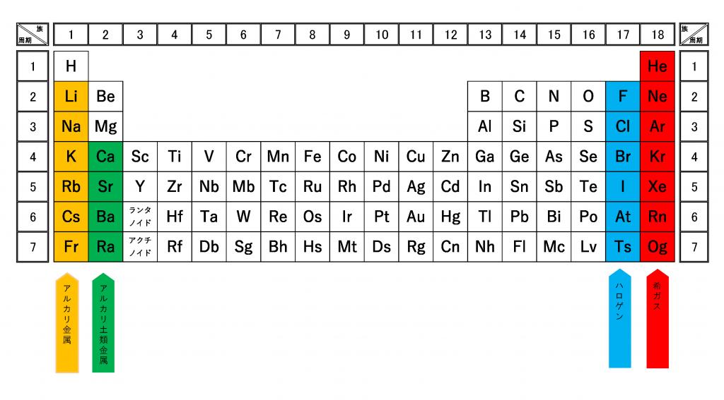 周期表(アルカリ金属・アルカリ土類金属・ハロゲン・希ガス)