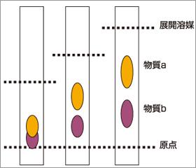 ペーパークロマトグラフィー・薄層クロマトグラフィー