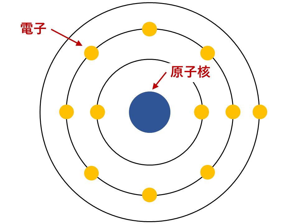 原子の構造の基礎