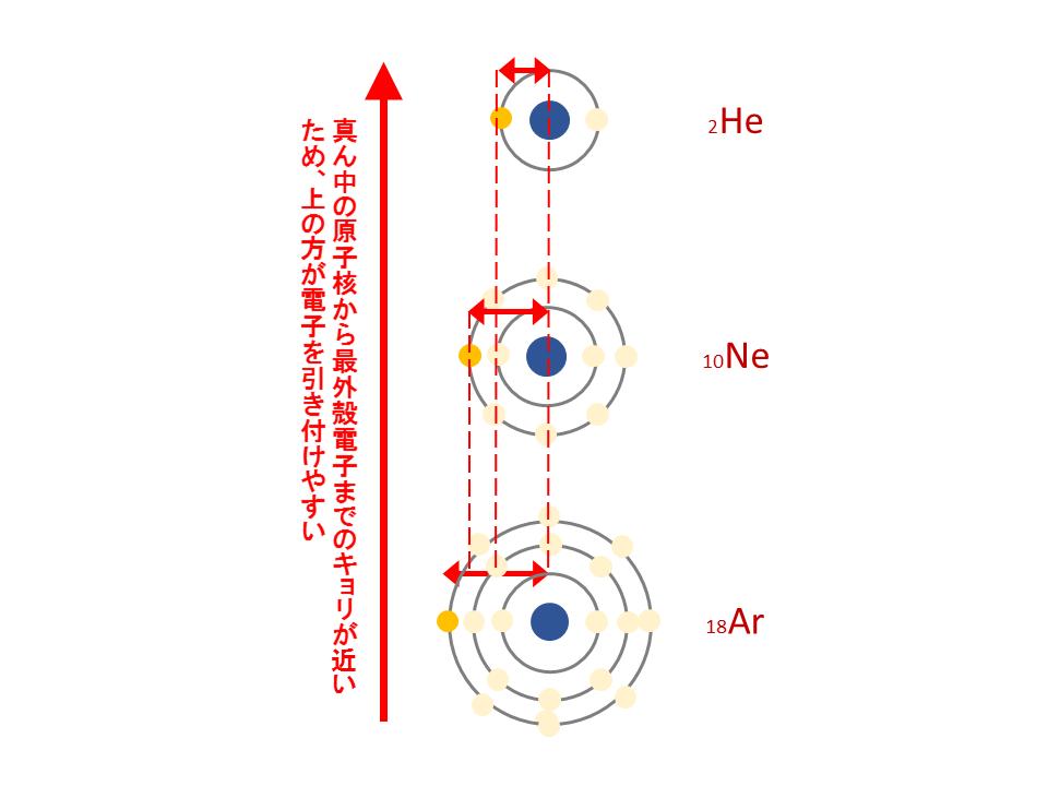周期表の縦の説明(イオン化エネルギー)