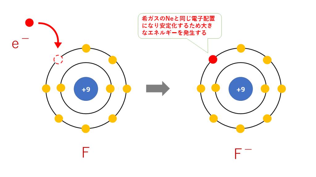電子親和力(ハロゲンF)