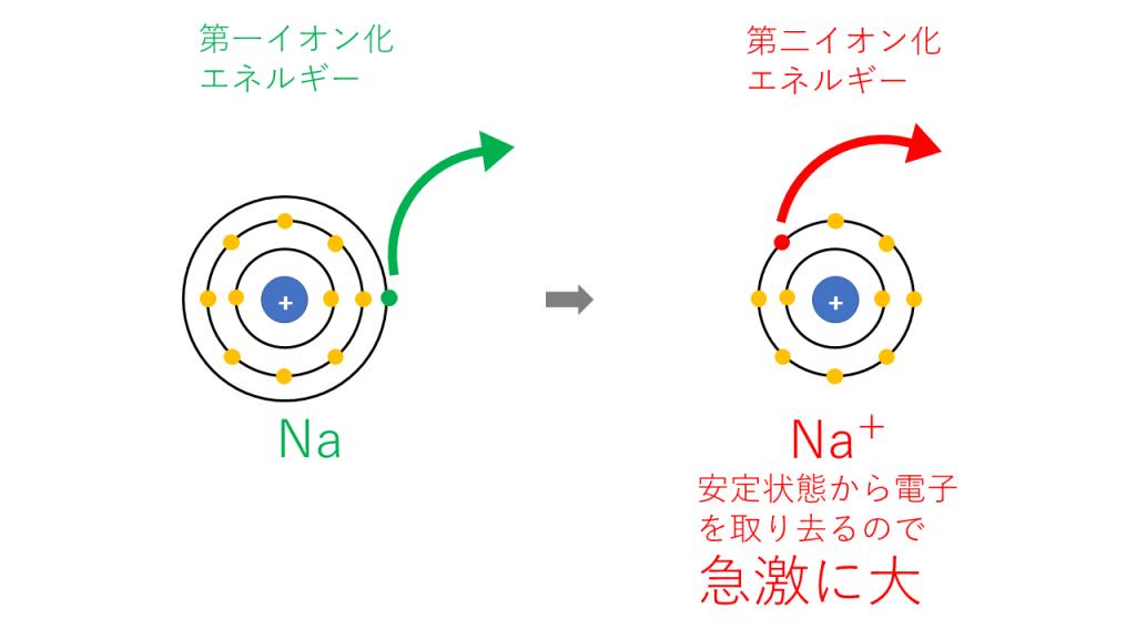 第nイオン化エネルギー(Na)
