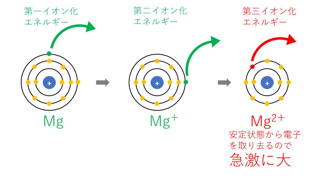 第nイオン化エネルギー(Mg)