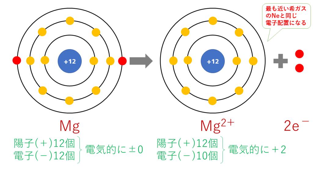 マグネシウムイオンの電子配置