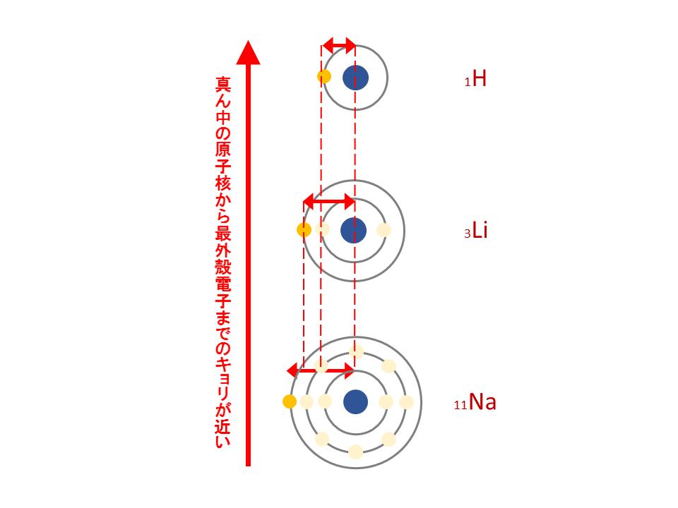 原子半径(周期表の同一族)