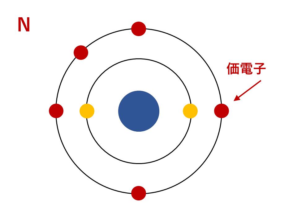 N(窒素)の電子配置(価電子)