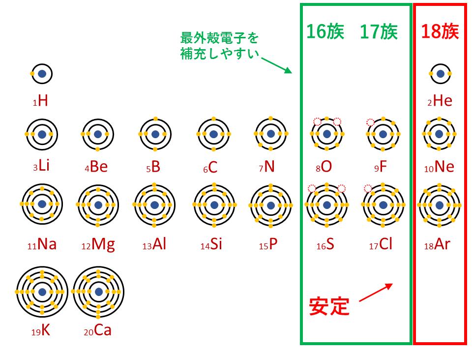 周期表(陰イオンになりやすい)