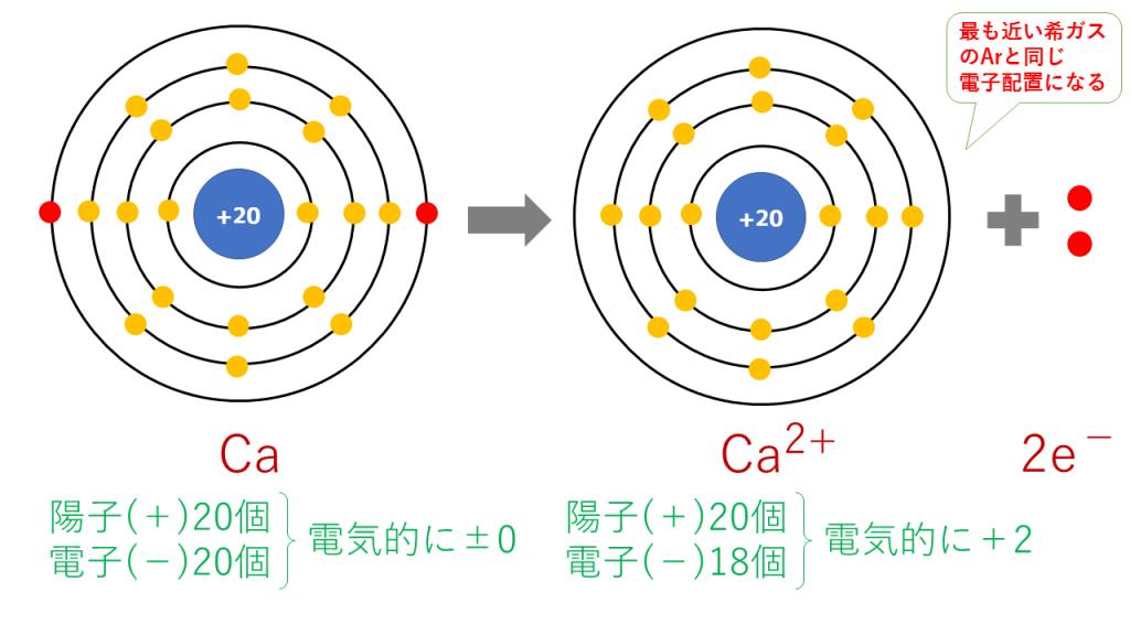 カルシウムイオンの電子配置