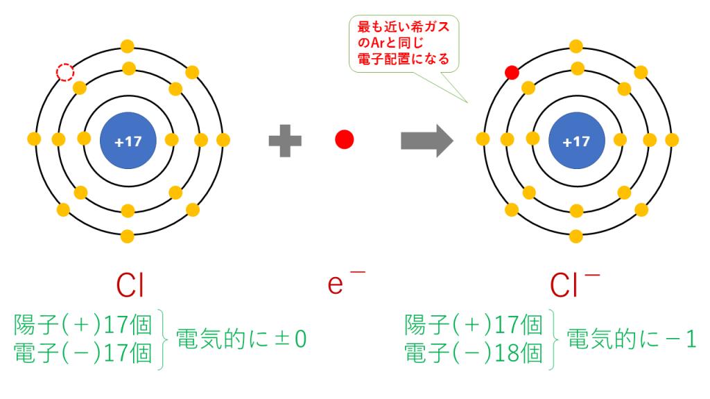 塩化物イオンの電子配置