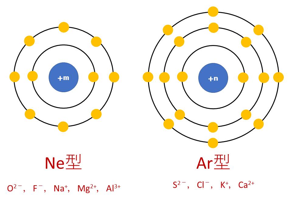 イオン半径の縦のイメージ