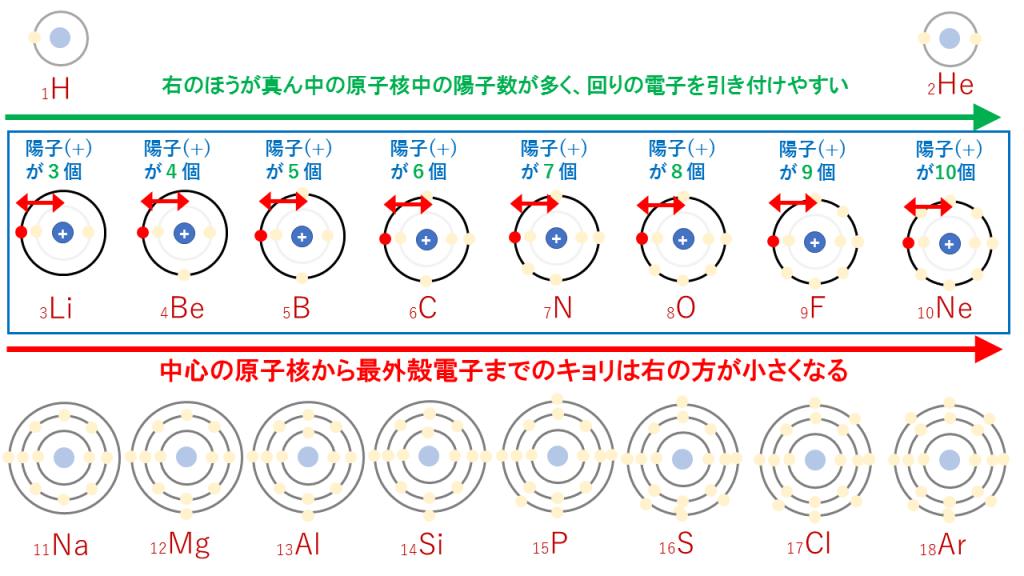 原子半径(周期表の同一周期)