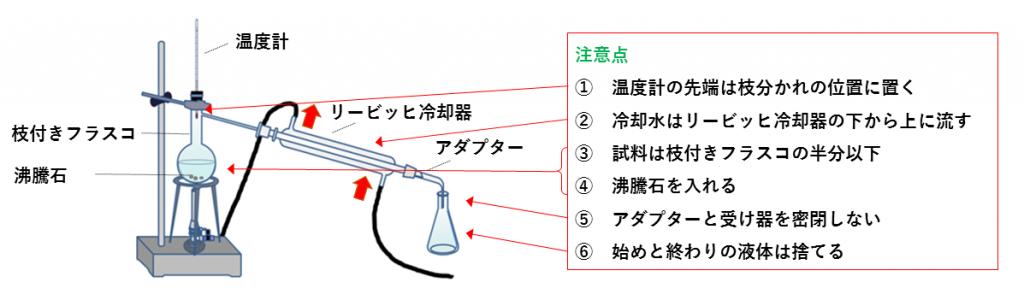 蒸留の実験の図(注意点付き)