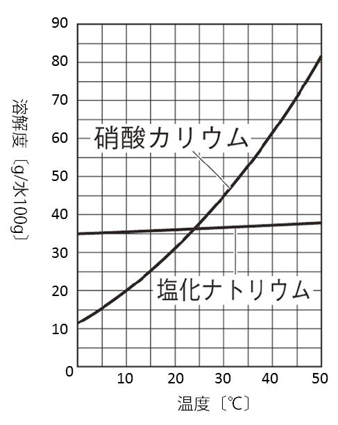 溶解度のグラフ(硝酸カリウム・塩化ナトリウム)