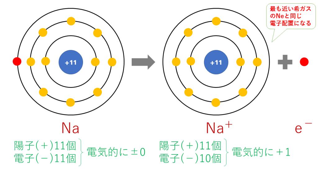 ナトリウムイオンの電子配置