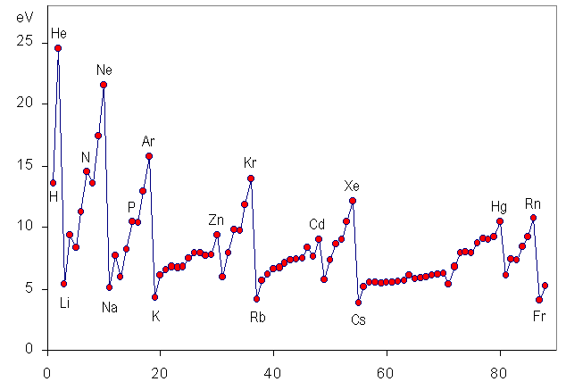 第一イオン化エネルギーのグラフ