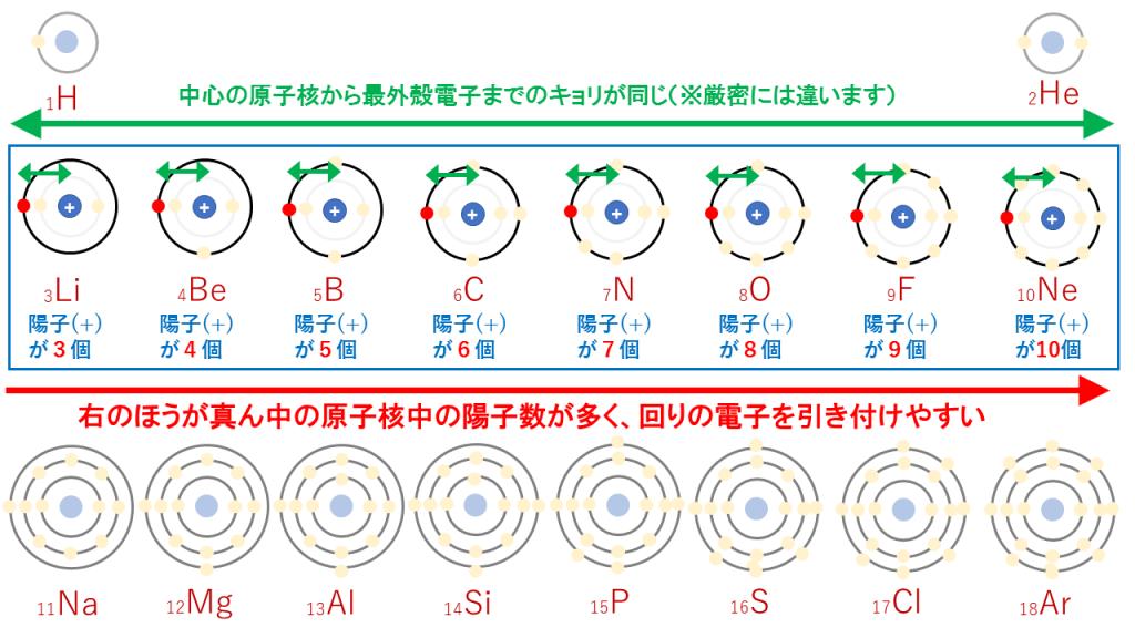 周期表の横の説明(イオン化エネルギー)