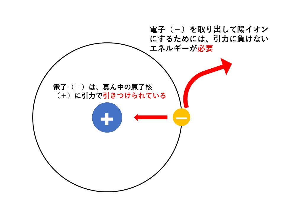 イオン化エネルギー説明