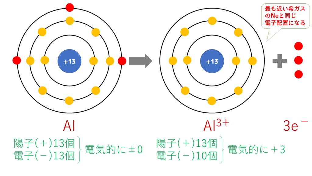 アルミニウムイオンの電子配置