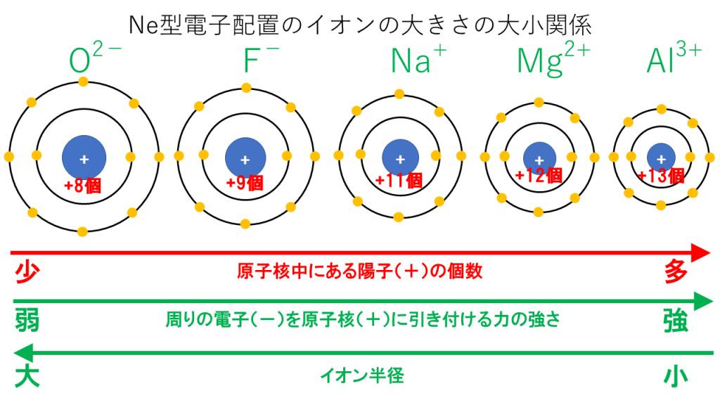 同じ電子配置のイオン半径の比較[Ne型]