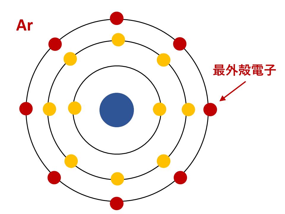 Arの電子配置(最外殻電子)