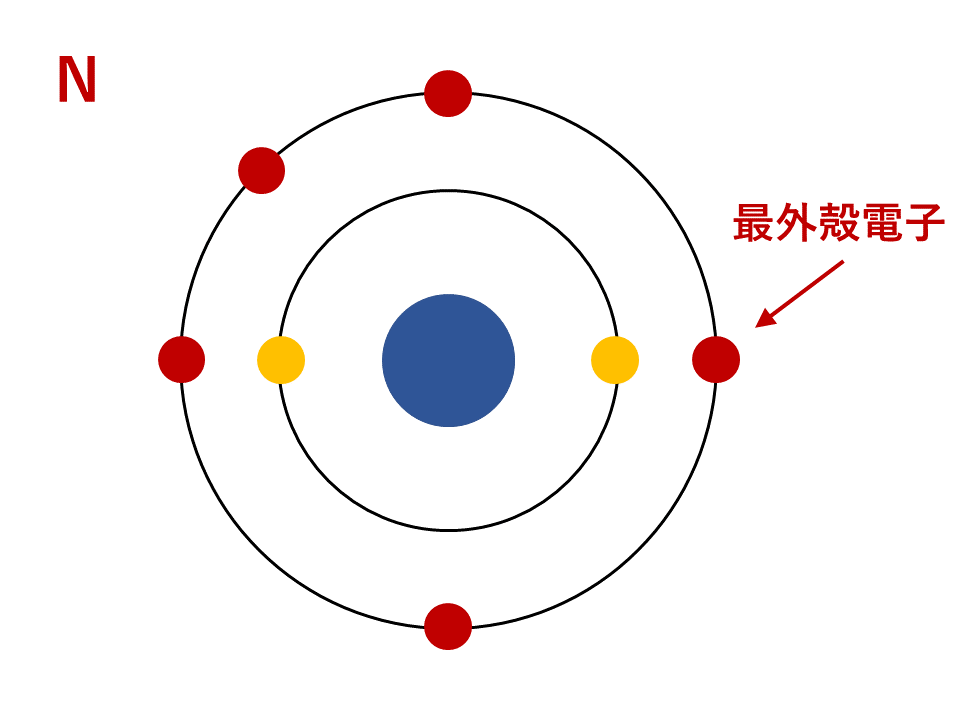 Nの電子配置(最外殻電子)