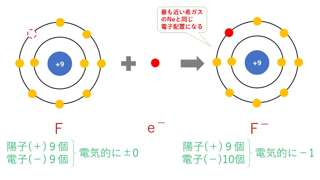 フッ化物イオンの電子配置