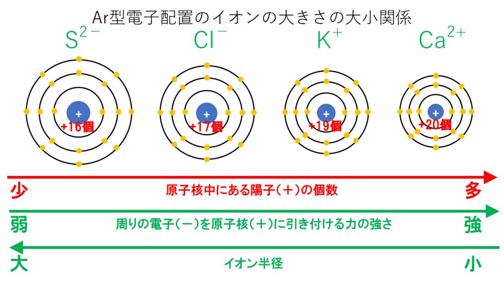 同じ電子配置のイオン半径の比較[Ar型]