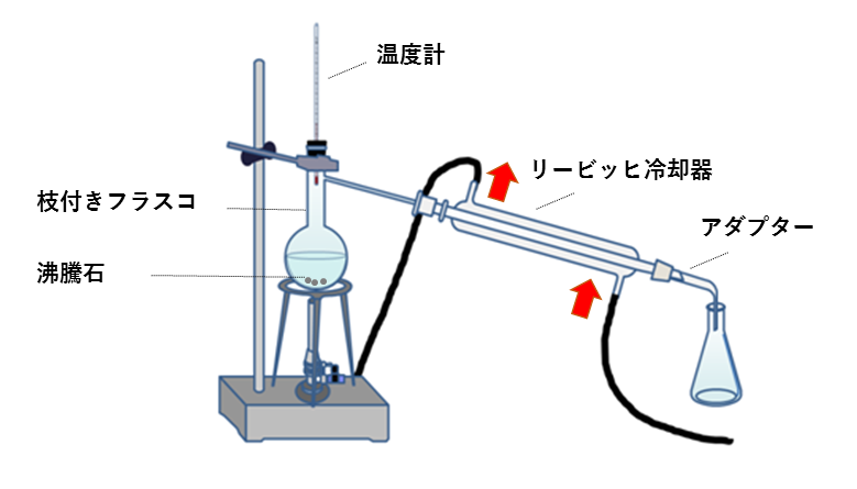 蒸留の実験の図