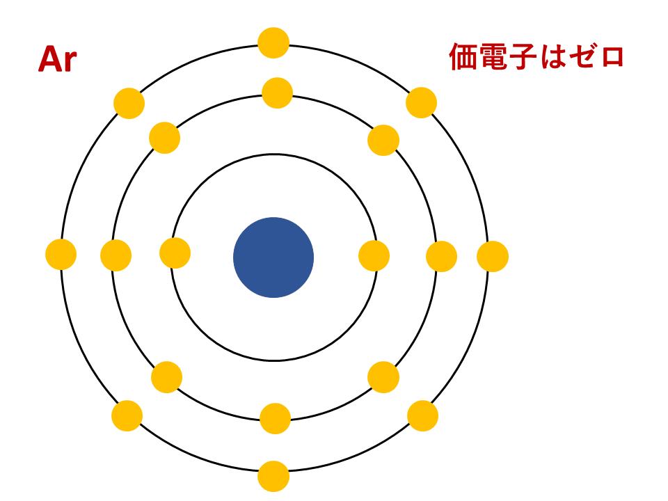 Ar(アルゴン)の電子配置(価電子ゼロ)