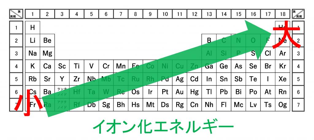 周期表(イオン化エネルギー)