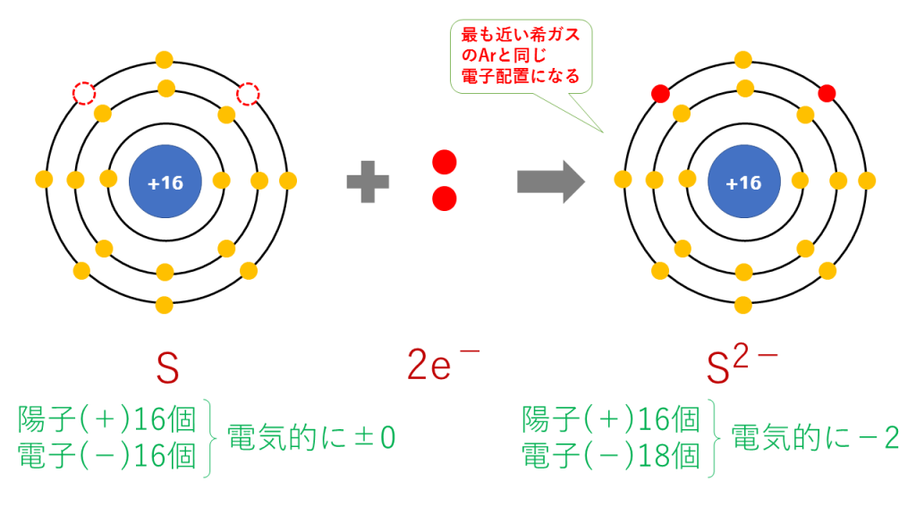 硫化物イオンの電子配置