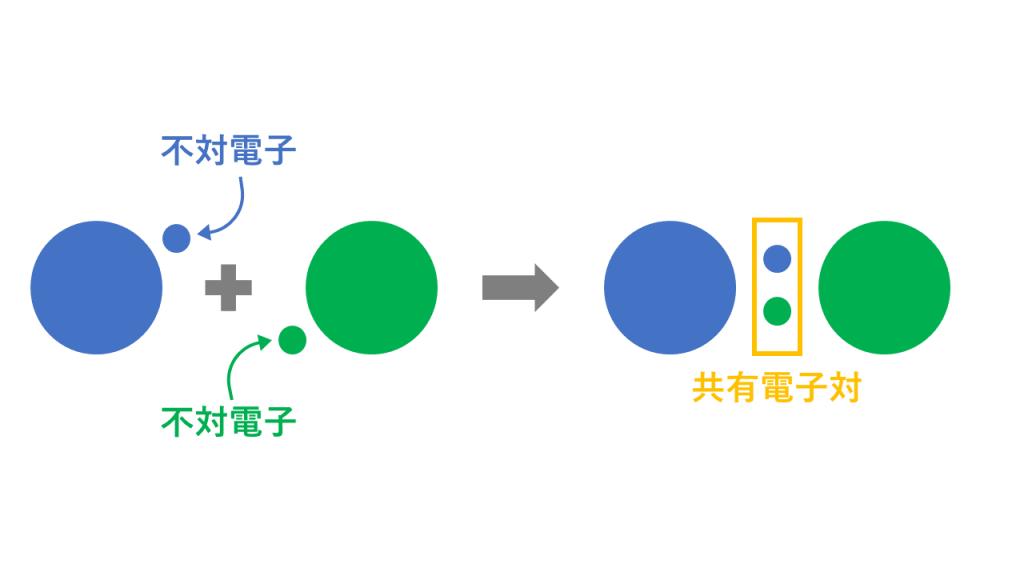 共有結合(不対電子と共有電子対)