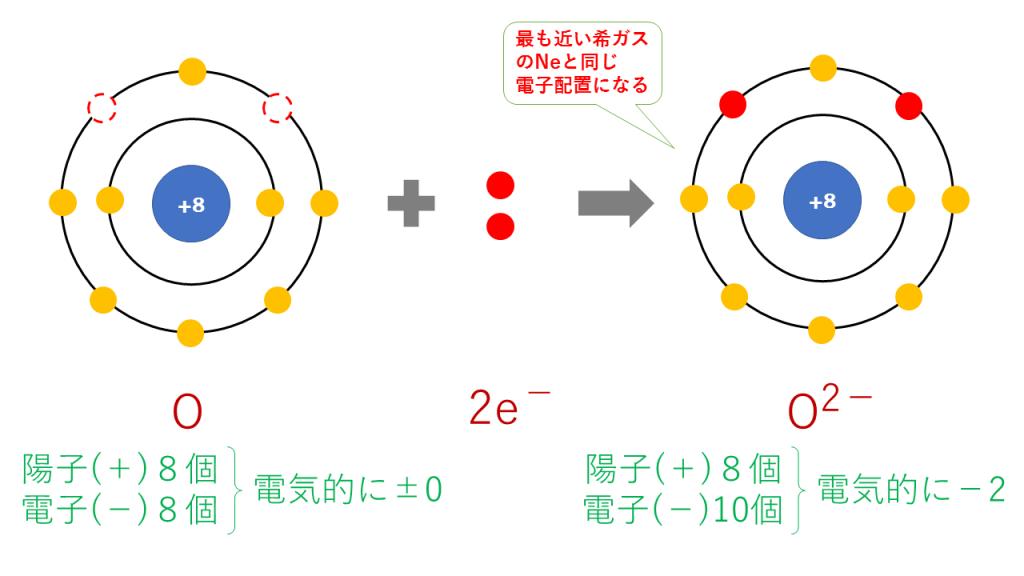 酸化物イオンの電子配置