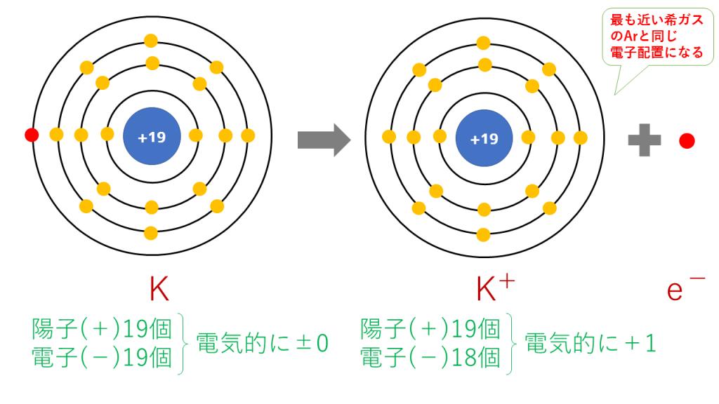 カリウムイオンの電子配置