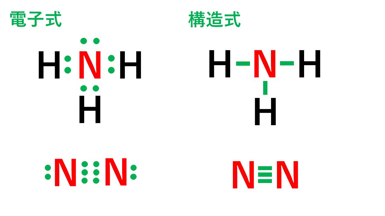 原子価の説明用(窒素)