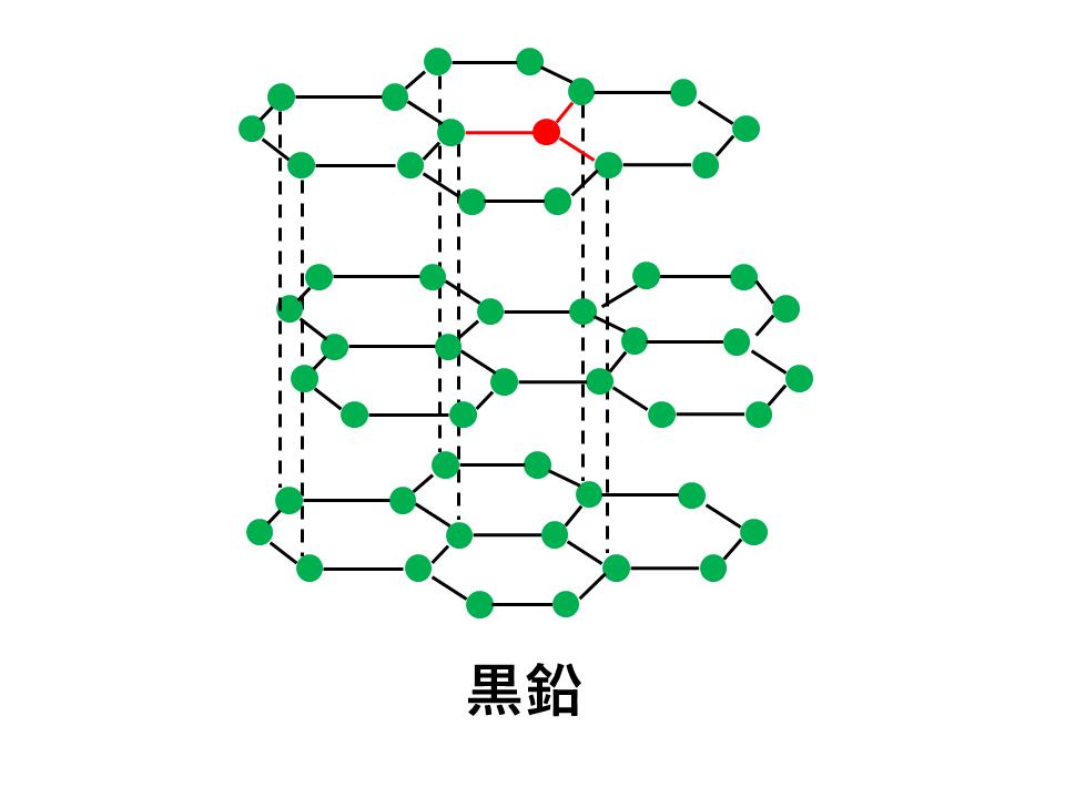 黒鉛の結合(正三角形だから平面)