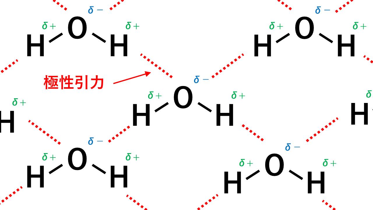 水の水素結合
