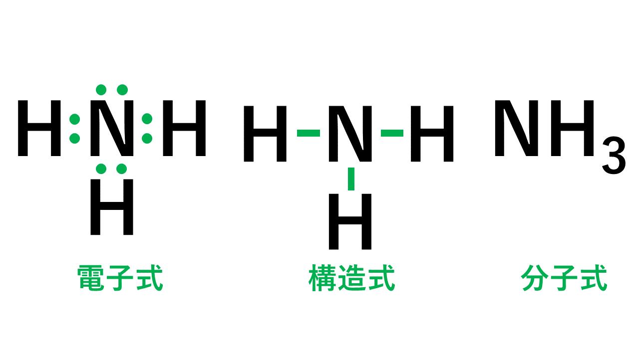 アンモニアの電子式・構造式・分子式