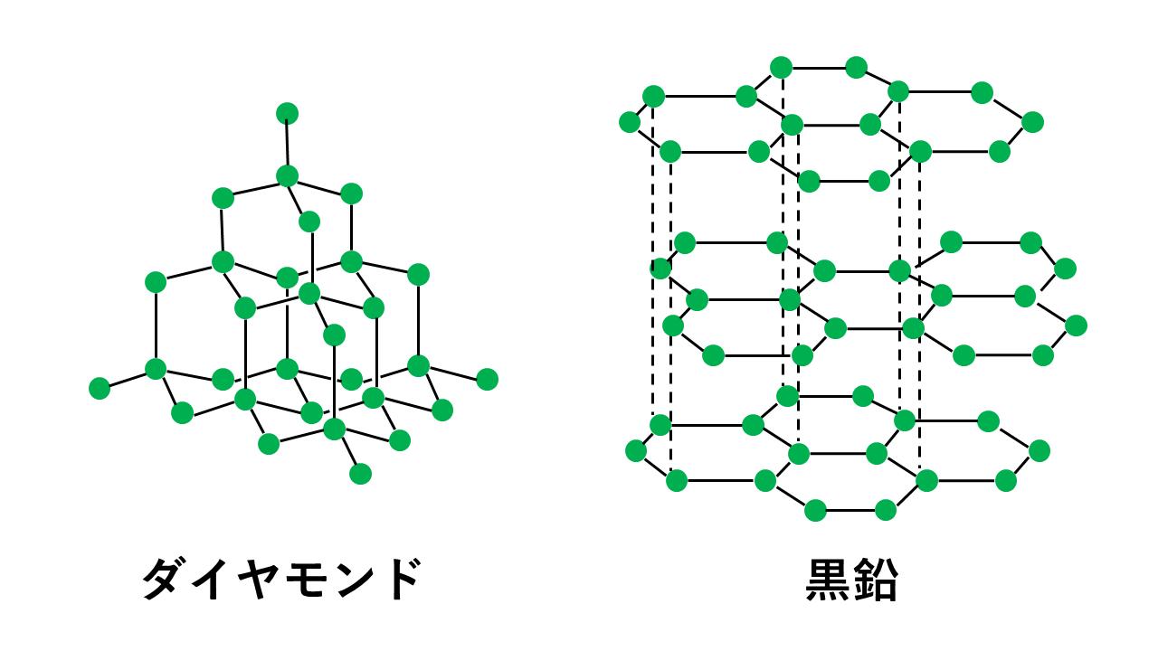 ダイヤモンドと黒鉛の構造