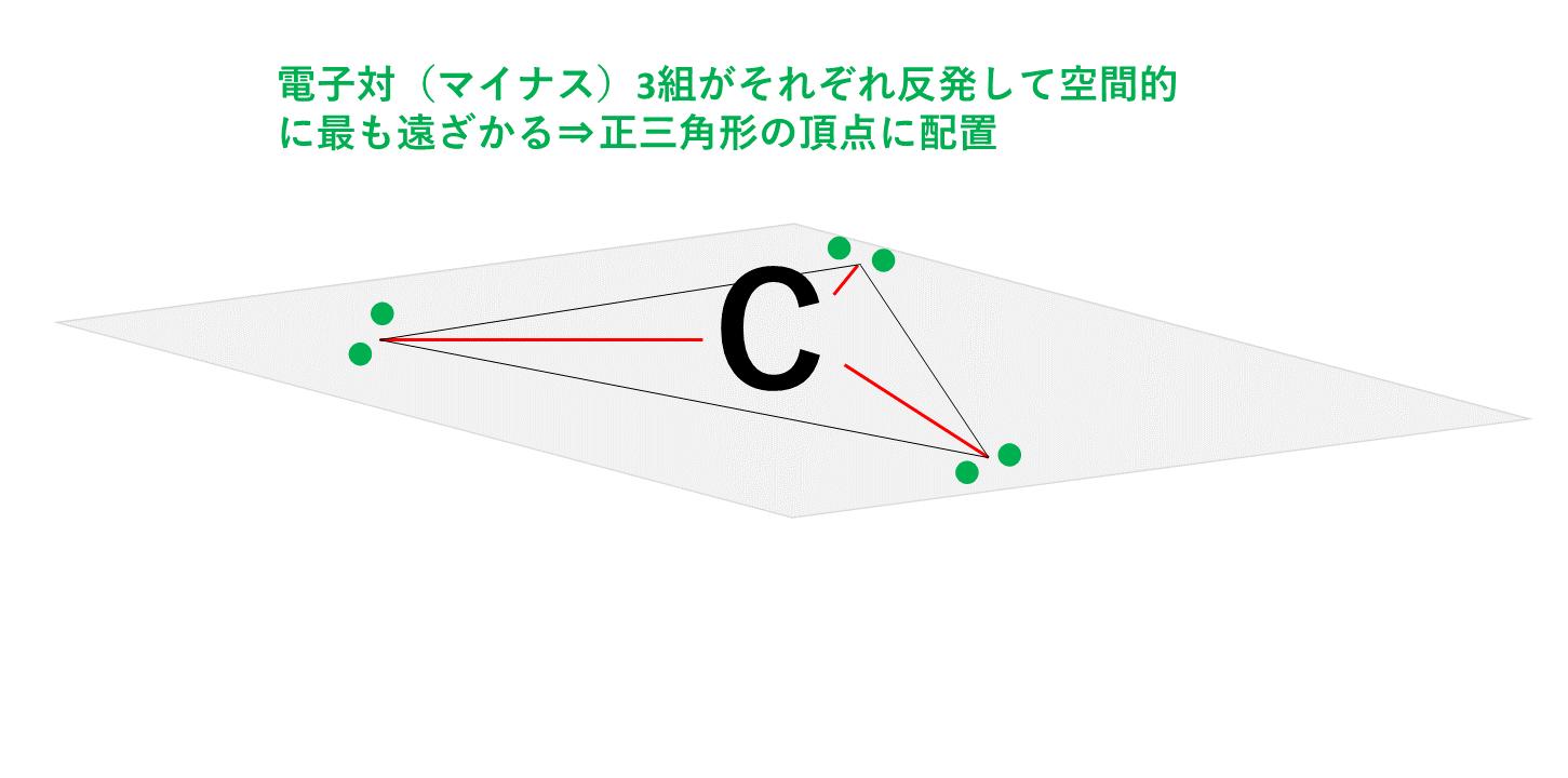 黒鉛が正三角形となる理由