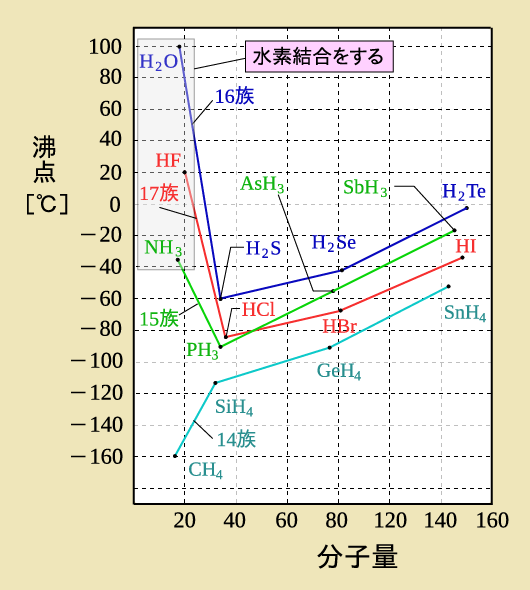フッ化水素、水、アンモニア(水素結合)の沸点のグラフ