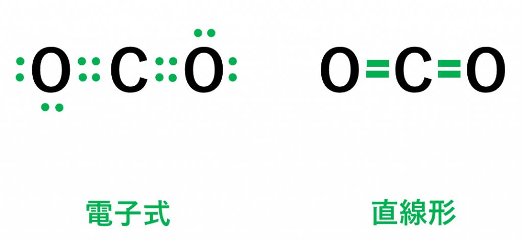 直線形の二酸化炭素