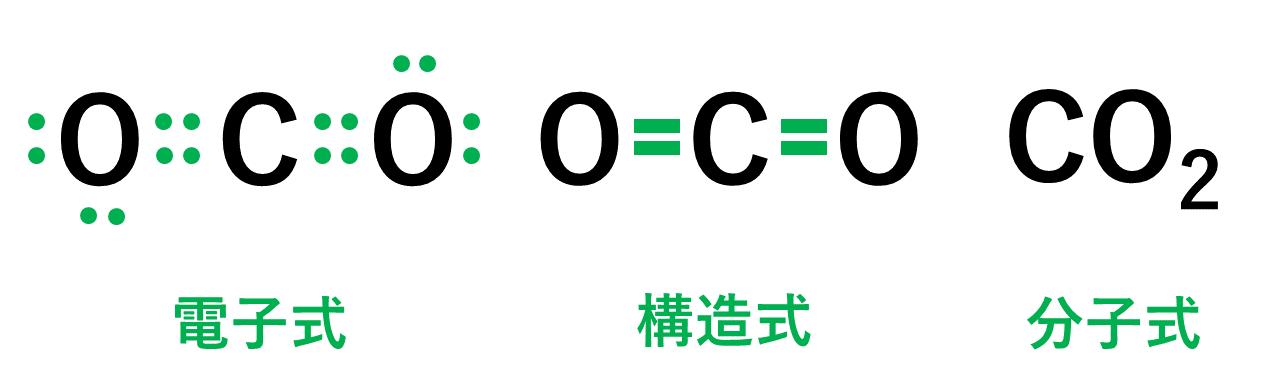 二酸化炭素の電子式・構造式・分子式